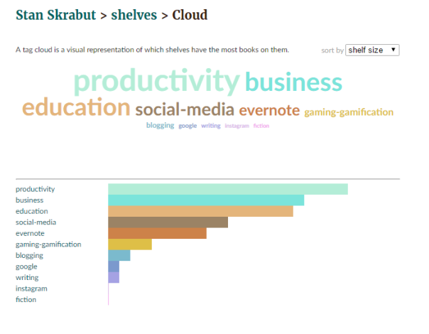 Goodreads Word Cloud