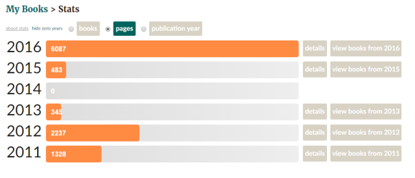 Goodreads Stats - Pages read