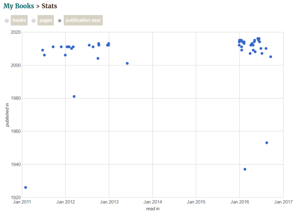 Goodreads books read by publishing years